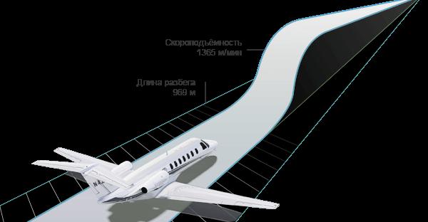 Citation CJ3+ Технические характеристики
