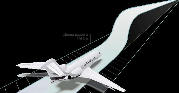 Citation Longitude Технические характеристики