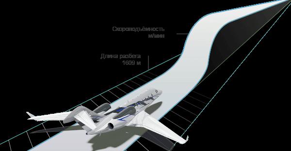 Citation X+ Технические характеристики