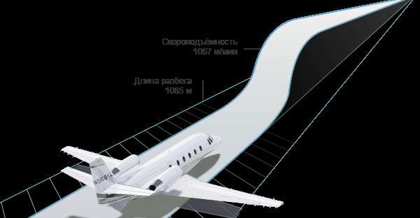 Citation XLS+ Технические характеристики
